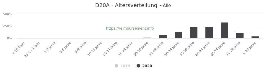 Prozentuale Verteilung der Patienten nach Alter der Fallpauschale D20A