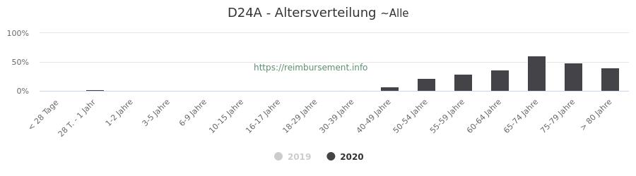 Prozentuale Verteilung der Patienten nach Alter der Fallpauschale D24A