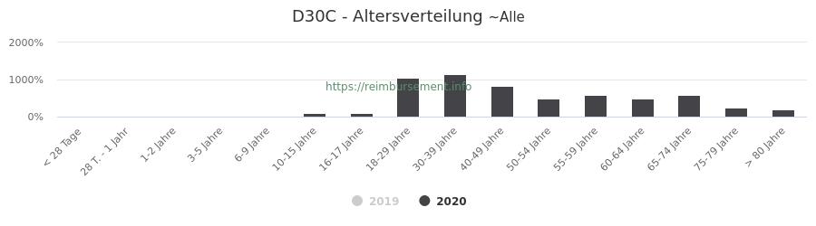 Prozentuale Verteilung der Patienten nach Alter der Fallpauschale D30C