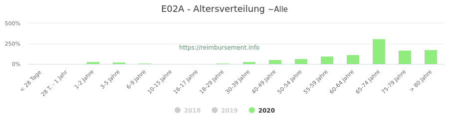 Prozentuale Verteilung der Patienten nach Alter der Fallpauschale E02A
