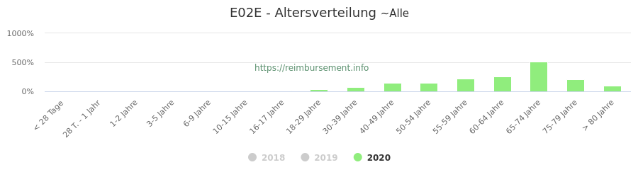 Prozentuale Verteilung der Patienten nach Alter der Fallpauschale E02E