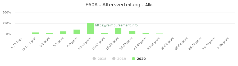 Prozentuale Verteilung der Patienten nach Alter der Fallpauschale E60A