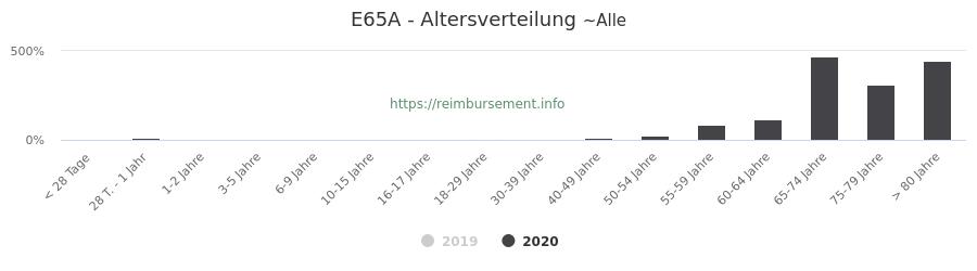 Prozentuale Verteilung der Patienten nach Alter der Fallpauschale E65A