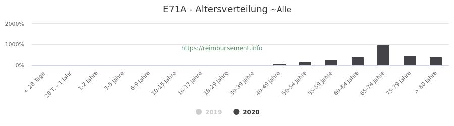 Prozentuale Verteilung der Patienten nach Alter der Fallpauschale E71A