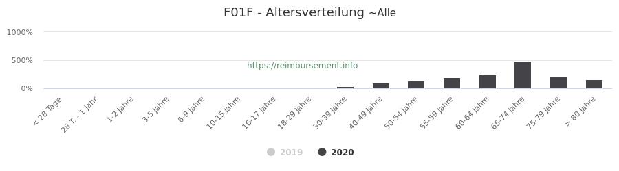 Prozentuale Verteilung der Patienten nach Alter der Fallpauschale F01F