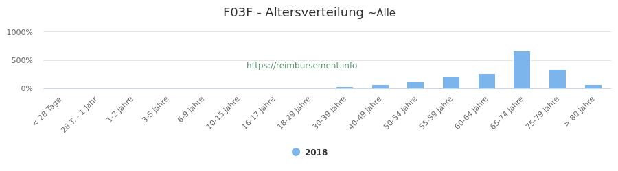 Prozentuale Verteilung der Patienten nach Alter der Fallpauschale F03F