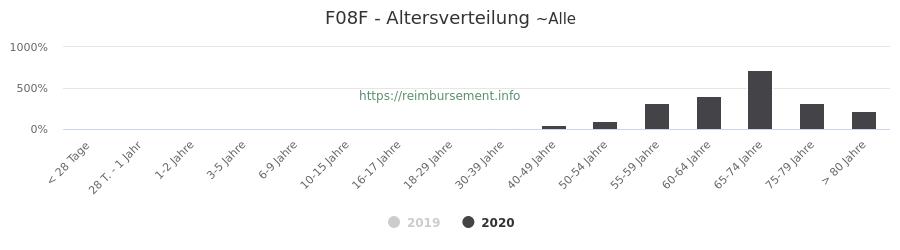 Prozentuale Verteilung der Patienten nach Alter der Fallpauschale F08F
