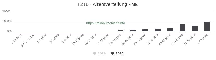 Prozentuale Verteilung der Patienten nach Alter der Fallpauschale F21E