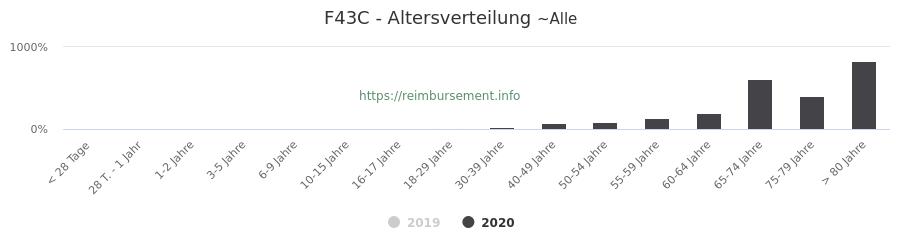 Prozentuale Verteilung der Patienten nach Alter der Fallpauschale F43C