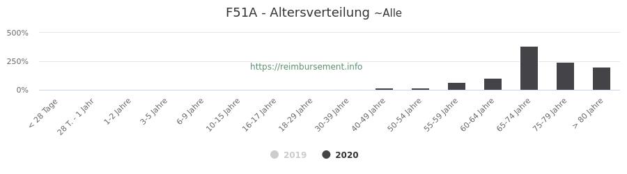 Prozentuale Verteilung der Patienten nach Alter der Fallpauschale F51A