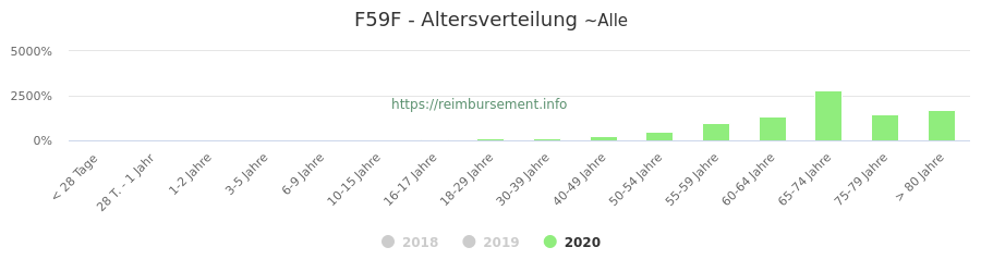 Prozentuale Verteilung der Patienten nach Alter der Fallpauschale F59F