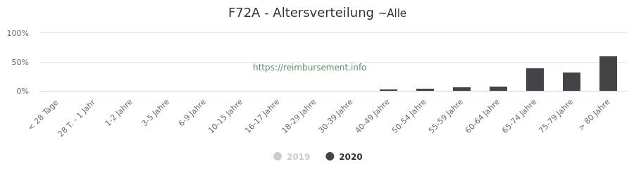 Prozentuale Verteilung der Patienten nach Alter der Fallpauschale F72A