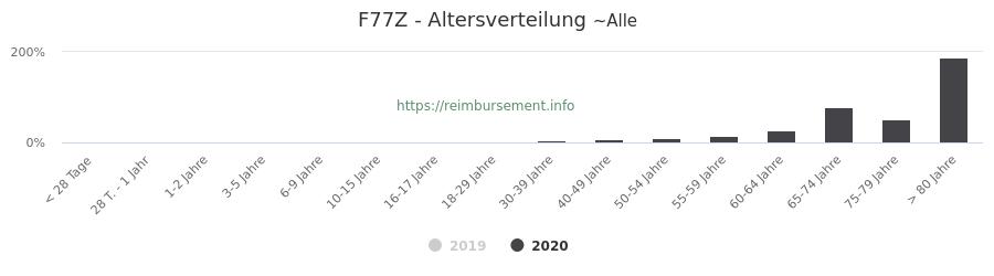 Prozentuale Verteilung der Patienten nach Alter der Fallpauschale F77Z