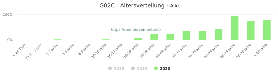 Prozentuale Verteilung der Patienten nach Alter der Fallpauschale G02C