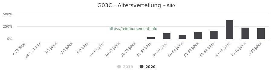 Prozentuale Verteilung der Patienten nach Alter der Fallpauschale G03C