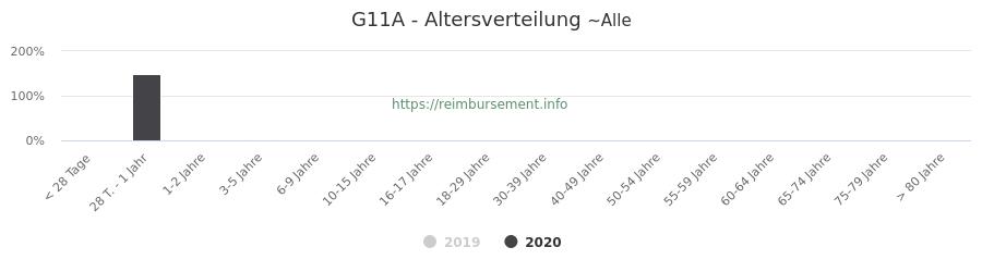 Prozentuale Verteilung der Patienten nach Alter der Fallpauschale G11A