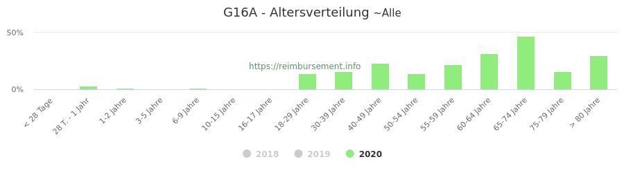 Prozentuale Verteilung der Patienten nach Alter der Fallpauschale G16A