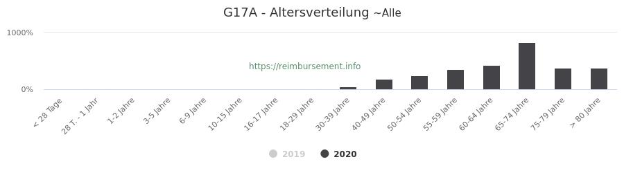 Prozentuale Verteilung der Patienten nach Alter der Fallpauschale G17A