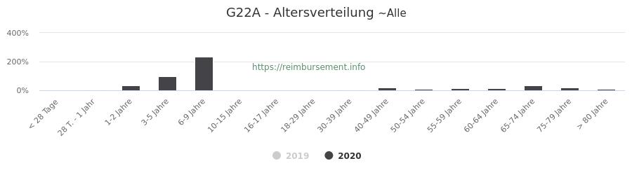 Prozentuale Verteilung der Patienten nach Alter der Fallpauschale G22A