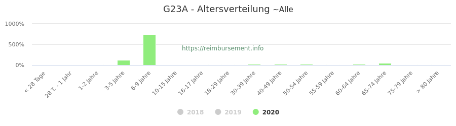 Prozentuale Verteilung der Patienten nach Alter der Fallpauschale G23A