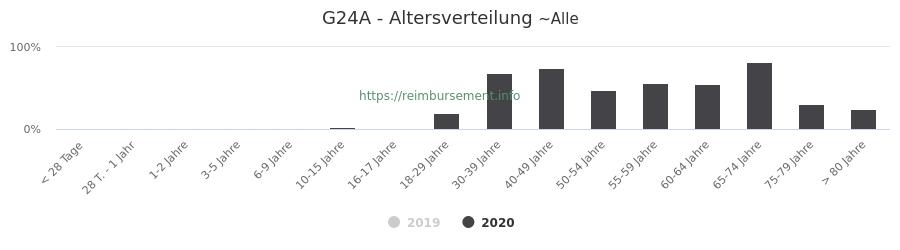 Prozentuale Verteilung der Patienten nach Alter der Fallpauschale G24A