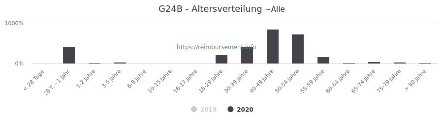 Prozentuale Verteilung der Patienten nach Alter der Fallpauschale G24B