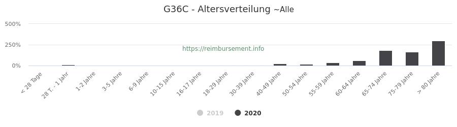 Prozentuale Verteilung der Patienten nach Alter der Fallpauschale G36C