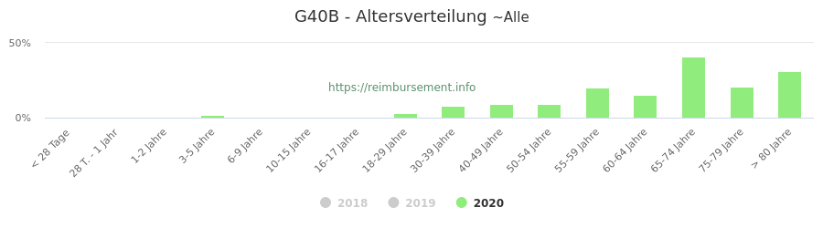 Prozentuale Verteilung der Patienten nach Alter der Fallpauschale G40B
