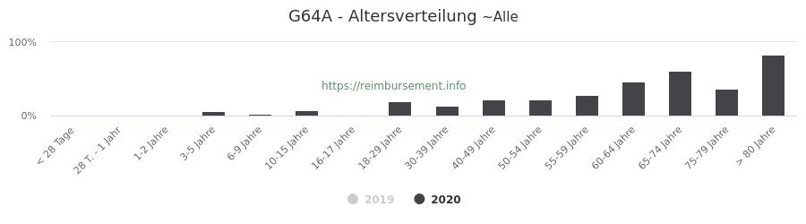 Prozentuale Verteilung der Patienten nach Alter der Fallpauschale G64A