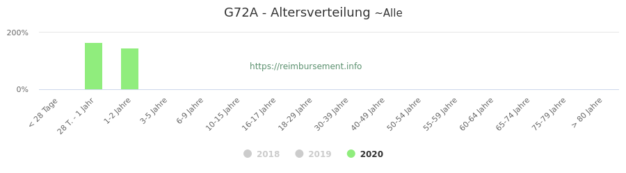 Prozentuale Verteilung der Patienten nach Alter der Fallpauschale G72A