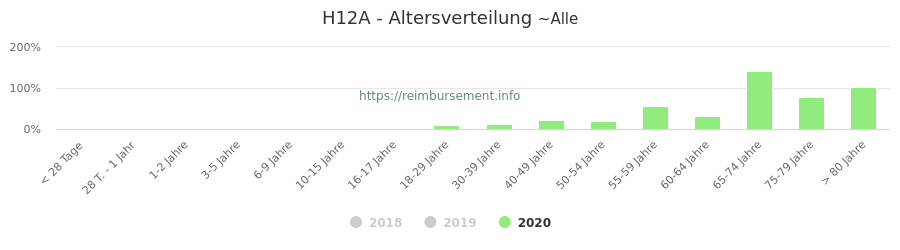 Prozentuale Verteilung der Patienten nach Alter der Fallpauschale H12A