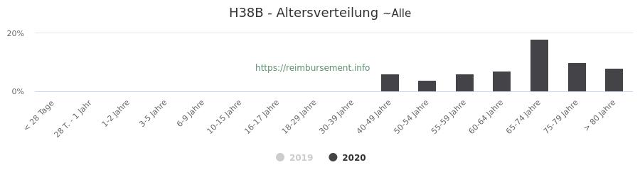Prozentuale Verteilung der Patienten nach Alter der Fallpauschale H38B