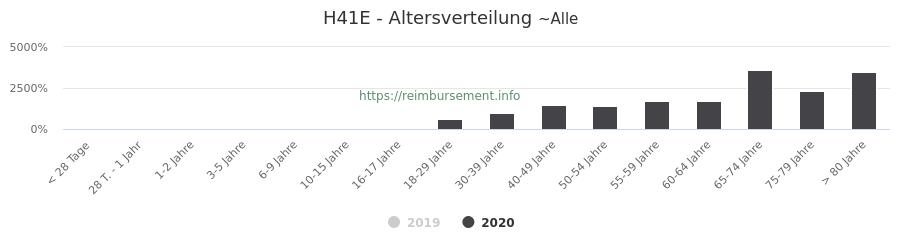Prozentuale Verteilung der Patienten nach Alter der Fallpauschale H41E