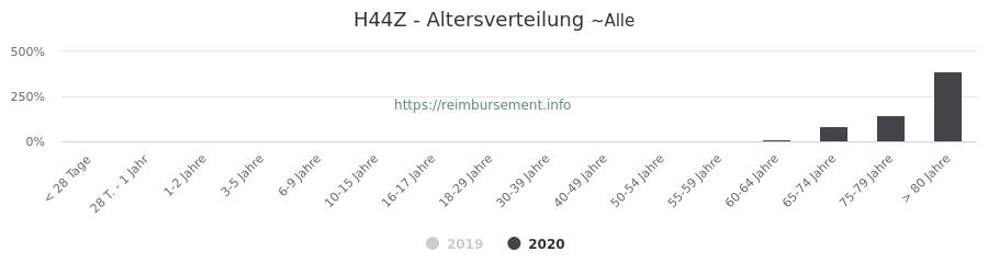 Prozentuale Verteilung der Patienten nach Alter der Fallpauschale H44Z