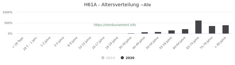 Prozentuale Verteilung der Patienten nach Alter der Fallpauschale H61A