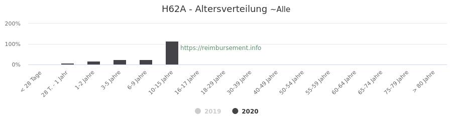 Prozentuale Verteilung der Patienten nach Alter der Fallpauschale H62A