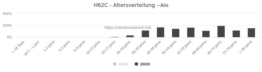 Prozentuale Verteilung der Patienten nach Alter der Fallpauschale H62C