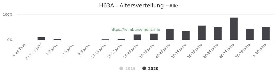 Prozentuale Verteilung der Patienten nach Alter der Fallpauschale H63A