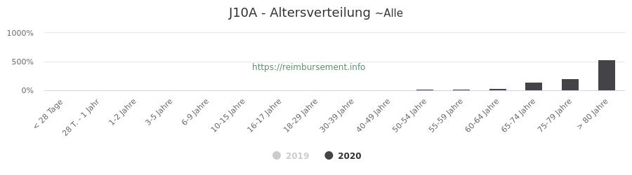 Prozentuale Verteilung der Patienten nach Alter der Fallpauschale J10A
