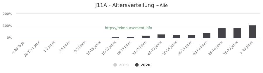 Prozentuale Verteilung der Patienten nach Alter der Fallpauschale J11A