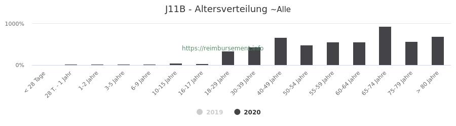Prozentuale Verteilung der Patienten nach Alter der Fallpauschale J11B
