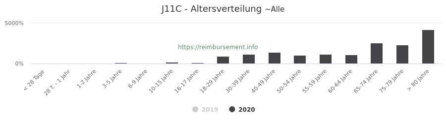 Prozentuale Verteilung der Patienten nach Alter der Fallpauschale J11C