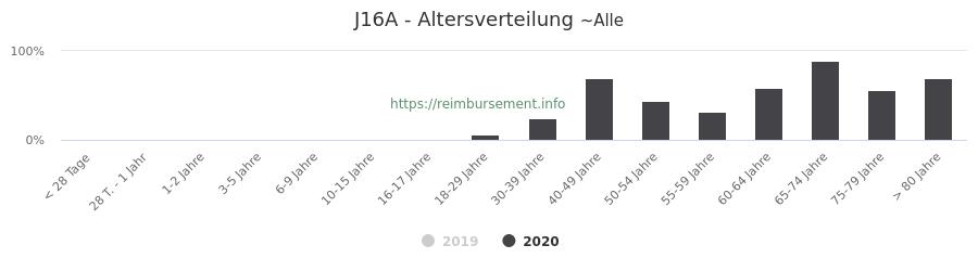 Prozentuale Verteilung der Patienten nach Alter der Fallpauschale J16A