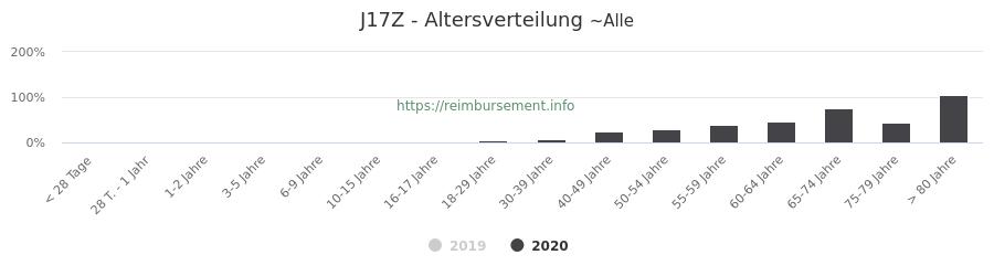 Prozentuale Verteilung der Patienten nach Alter der Fallpauschale J17Z