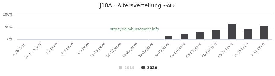 Prozentuale Verteilung der Patienten nach Alter der Fallpauschale J18A