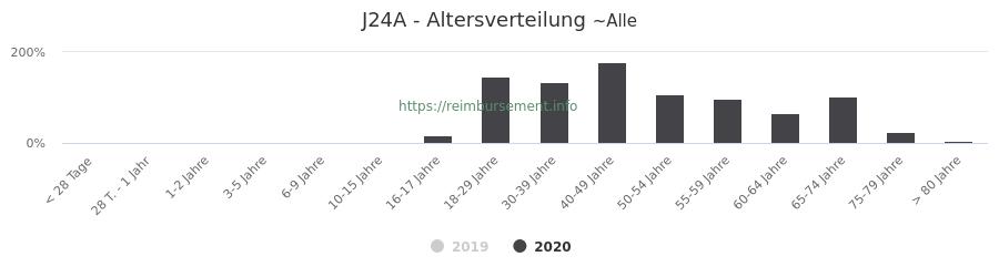 Prozentuale Verteilung der Patienten nach Alter der Fallpauschale J24A