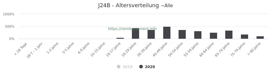 Prozentuale Verteilung der Patienten nach Alter der Fallpauschale J24B