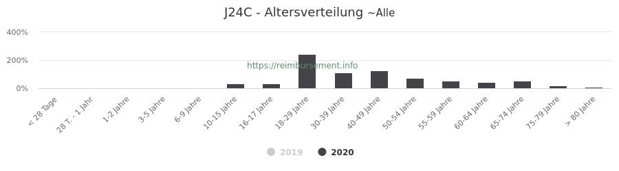 Prozentuale Verteilung der Patienten nach Alter der Fallpauschale J24C