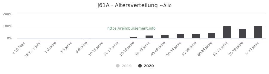 Prozentuale Verteilung der Patienten nach Alter der Fallpauschale J61A