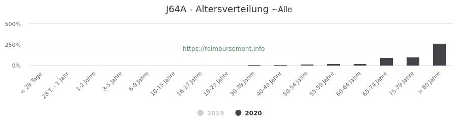 Prozentuale Verteilung der Patienten nach Alter der Fallpauschale J64A